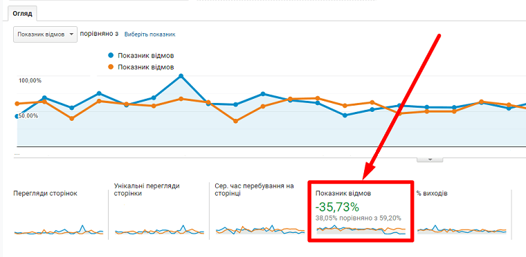 показник відмов google analytics